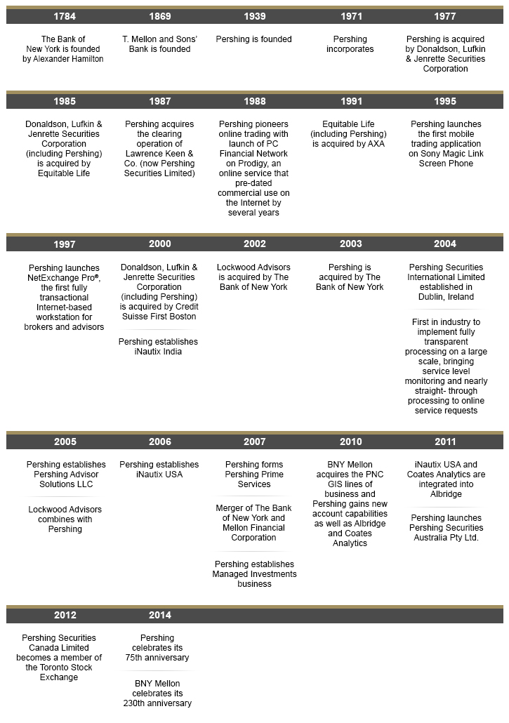 Pershing's timeline
