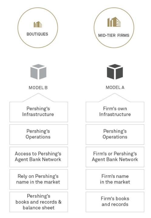 Pershing Limited - Flexible Business Models