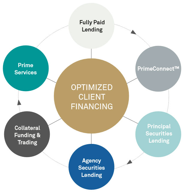 optimized client financing